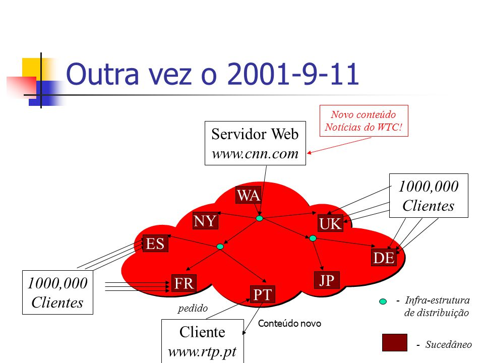 Outra vez o 2001-9-11 Servidor Web