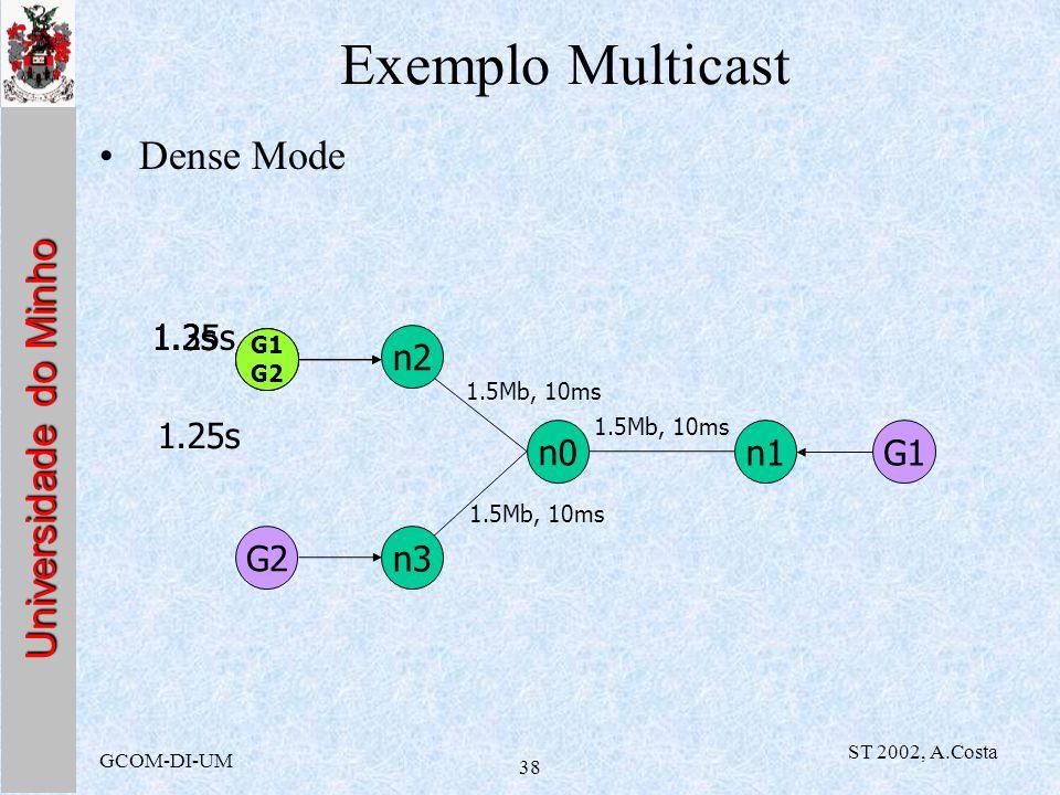 Exemplo Multicast Dense Mode G2 1.2s G2 1.3s 1.35s n2 1.25s n0 n1 G1