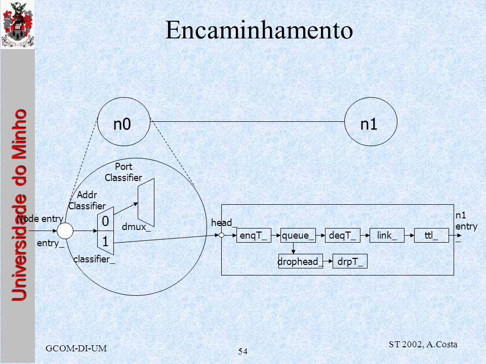 Encaminhamento n0 n1 1 Addr Classifier Port Classifier classifier_