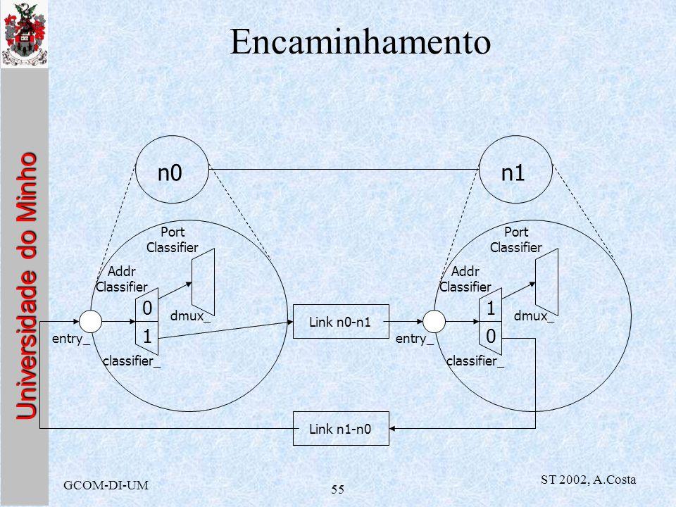 Encaminhamento n0 n1 1 1 Addr Classifier Port Classifier classifier_