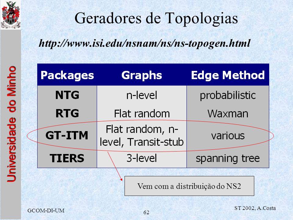 Geradores de Topologias