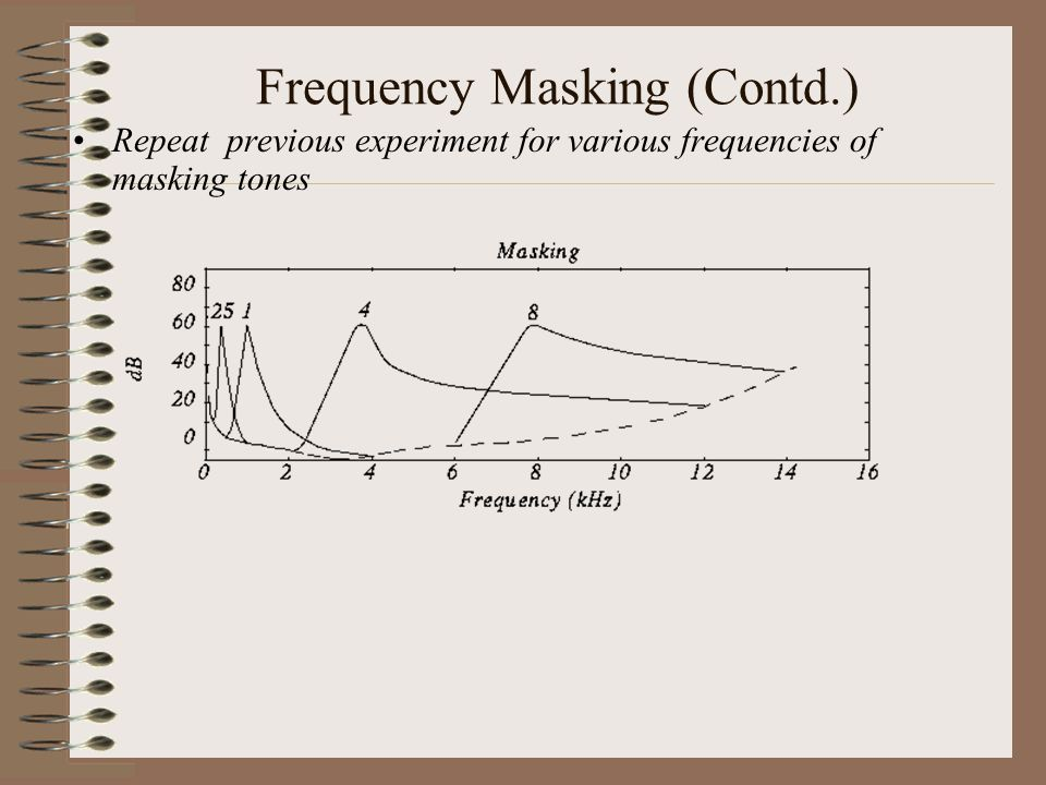 Frequency Masking (Contd.)