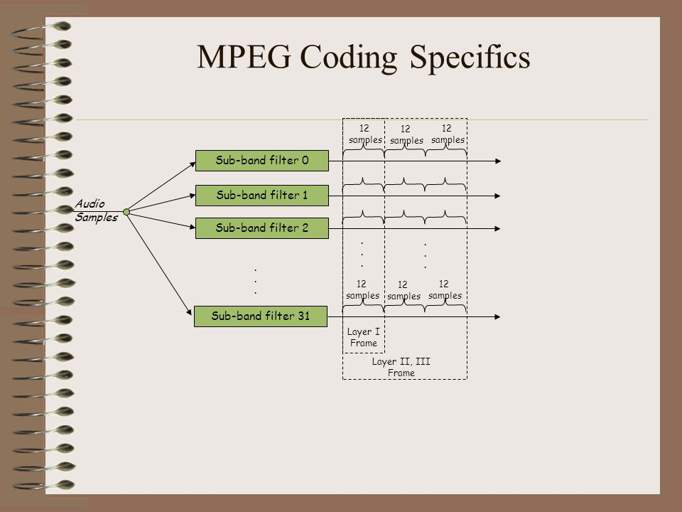 MPEG Coding Specifics Sub-band filter 0 Sub-band filter 1 Audio