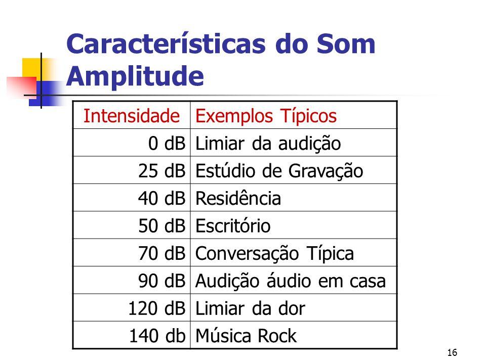 Características do Som Amplitude