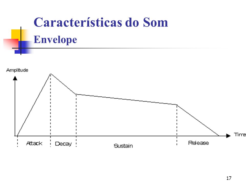 Características do Som Envelope