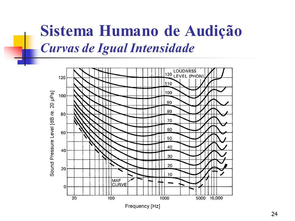 Sistema Humano de Audição Curvas de Igual Intensidade