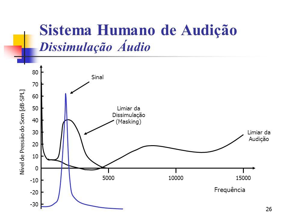 Sistema Humano de Audição Dissimulação Áudio
