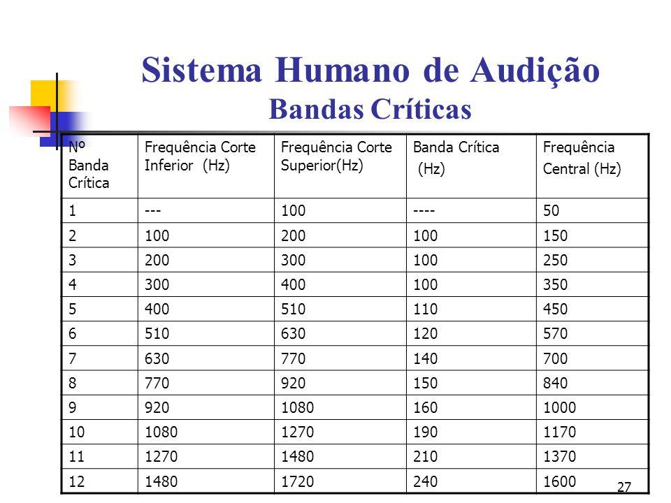 Sistema Humano de Audição Bandas Críticas