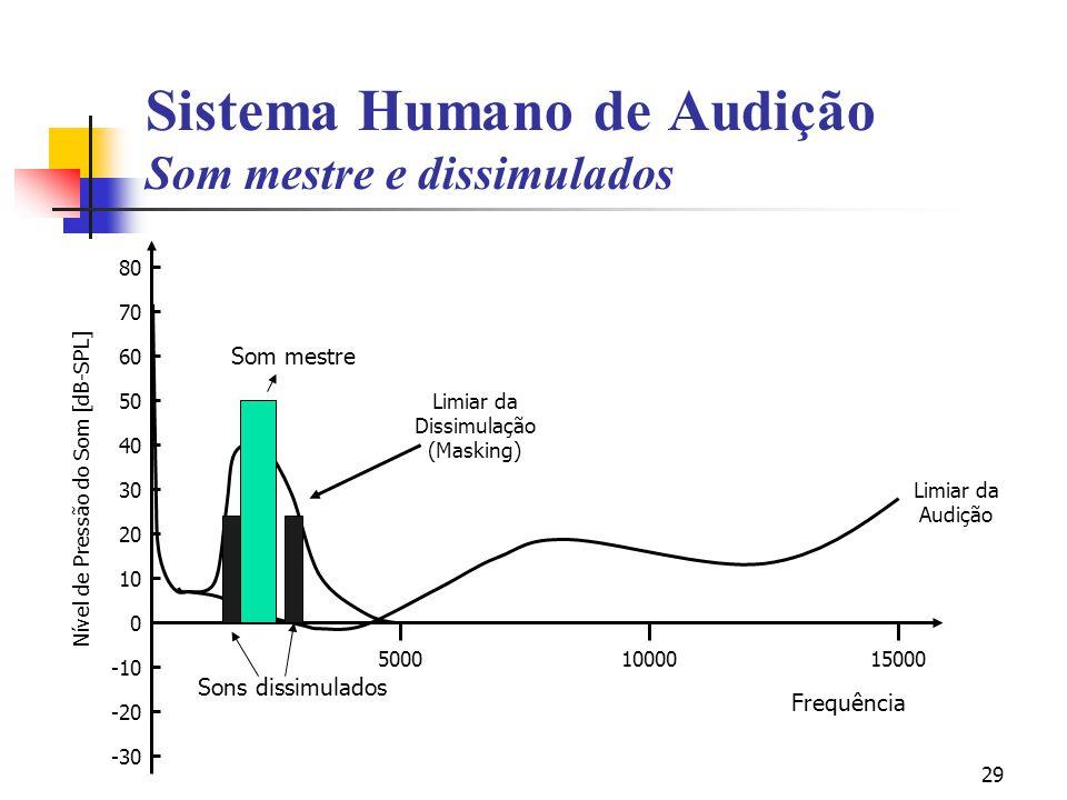 Sistema Humano de Audição Som mestre e dissimulados