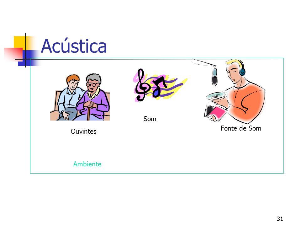 Acústica Som Fonte de Som Ouvintes Ambiente