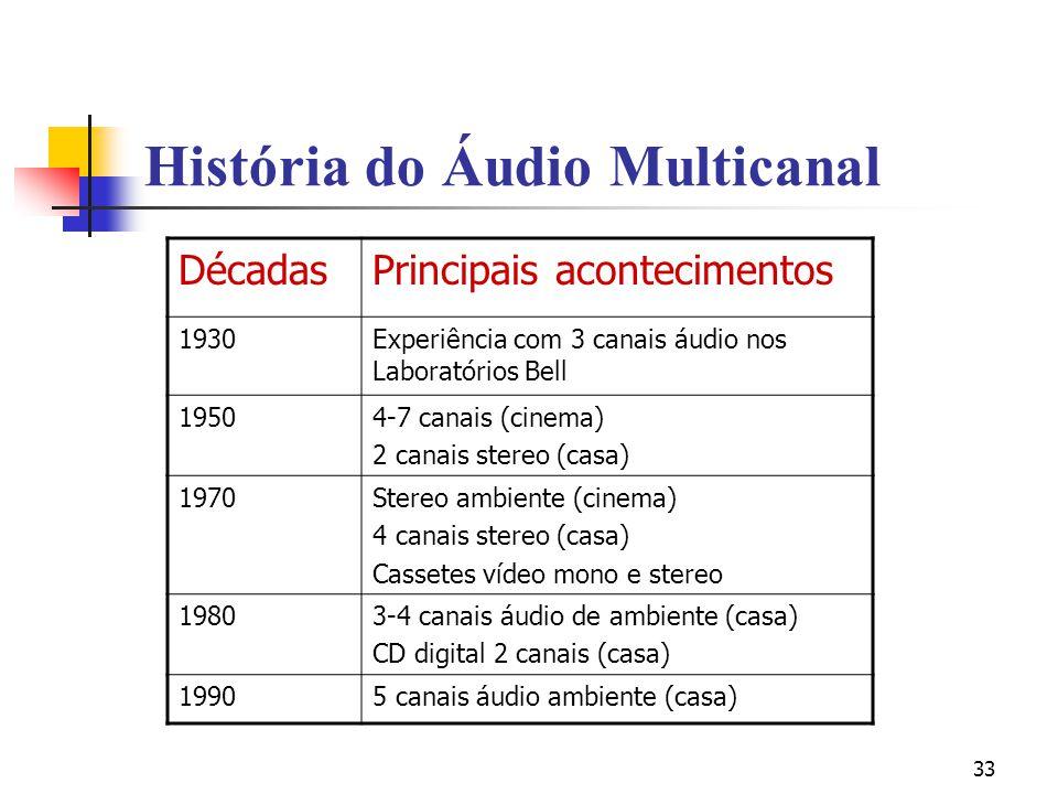 História do Áudio Multicanal