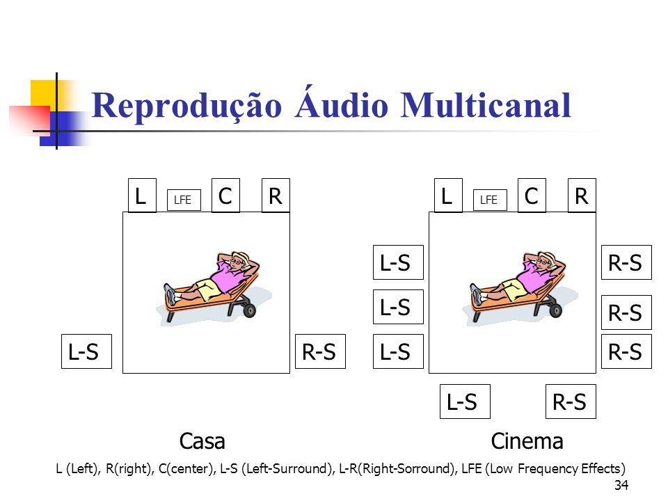 Reprodução Áudio Multicanal