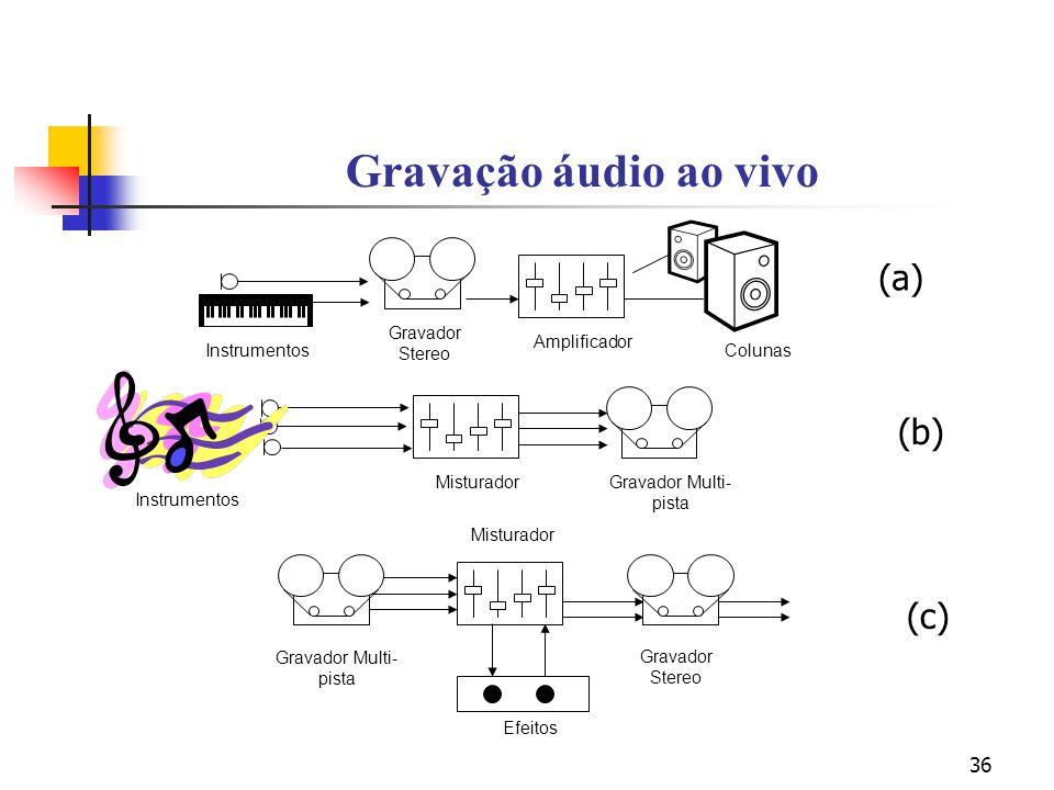 Gravação áudio ao vivo (a) (b) (c) Gravador Stereo Amplificador