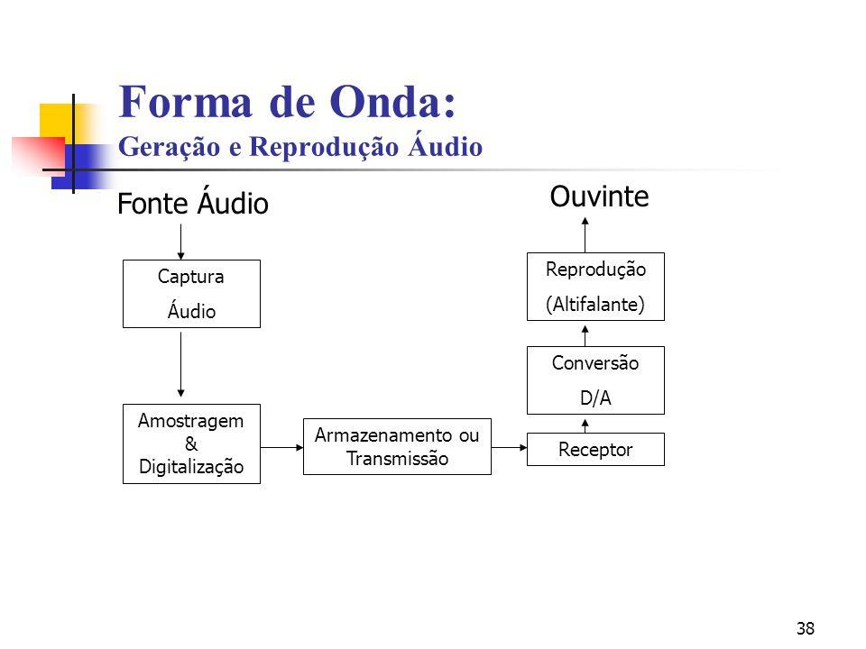Forma de Onda: Geração e Reprodução Áudio