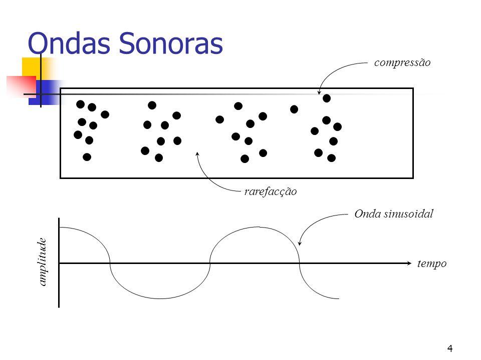 Ondas Sonoras compressão rarefacção Onda sinusoidal amplitude tempo