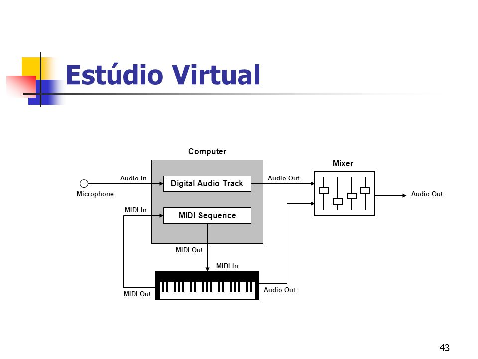 Estúdio Virtual Computer Mixer Digital Audio Track MIDI Sequence