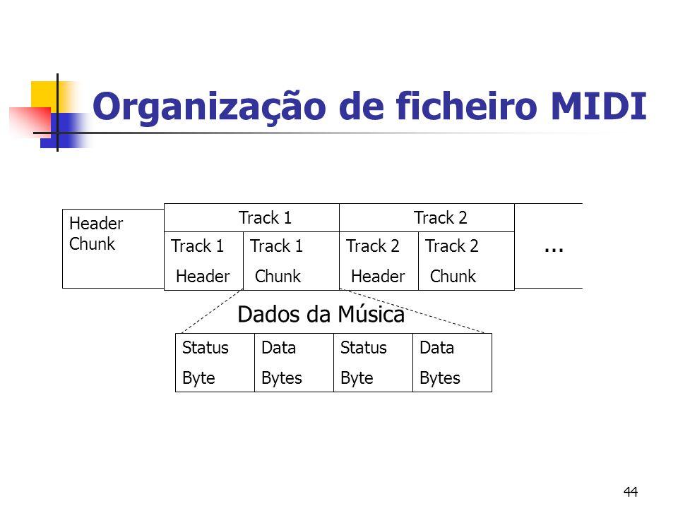 Organização de ficheiro MIDI