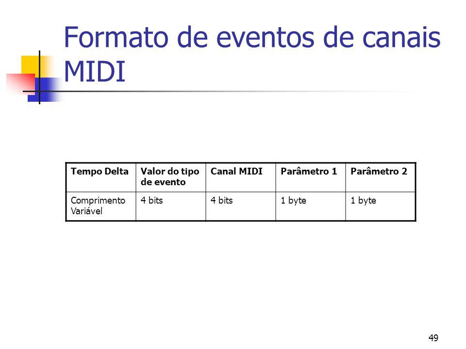 Formato de eventos de canais MIDI