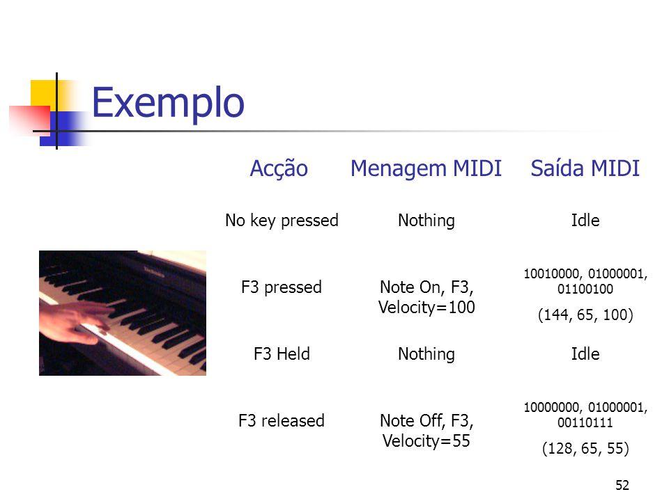 Exemplo Acção Menagem MIDI Saída MIDI No key pressed Nothing Idle