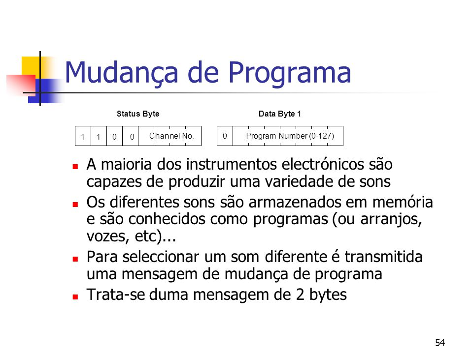 Mudança de Programa Status Byte. Data Byte 1. 1. 1. Channel No. Program Number (0-127)