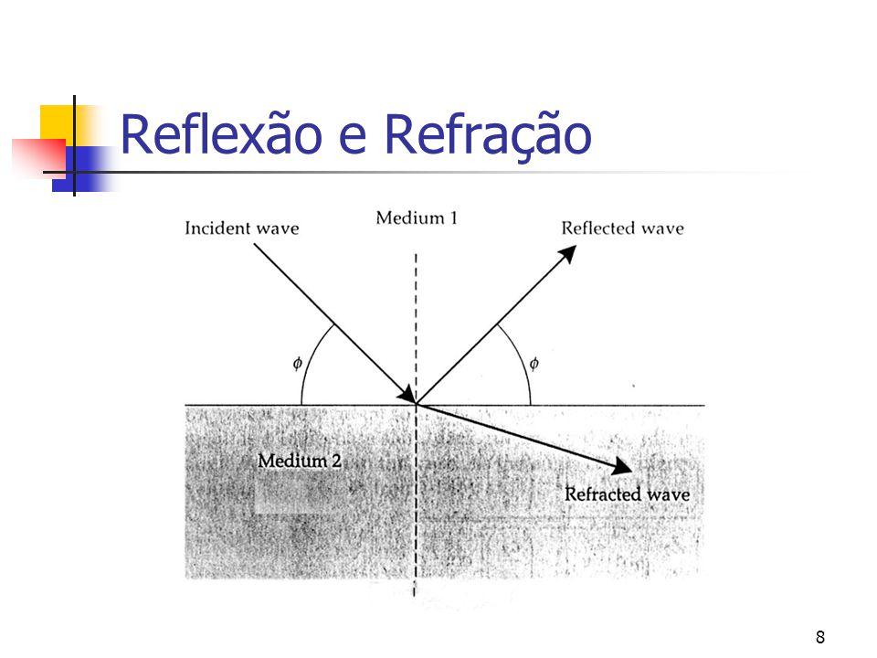 Reflexão e Refração Quando há velocidades diferentes de transmissão da onda ocorre a refração