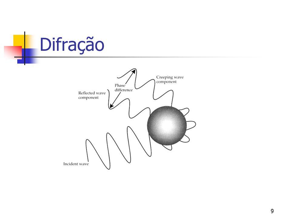 Difração Quando o comprimento de onda é da ordem de grandeza do diâmetro do objecto. A onda reflectida está desfazada com a onda creeping.