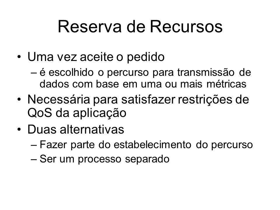 Reserva de Recursos Uma vez aceite o pedido