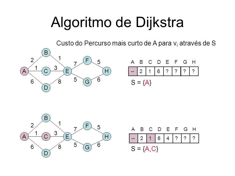 Algoritmo de Dijkstra Custo do Percurso mais curto de A para vi através de S. B. 1. 2. F. 5. 7.
