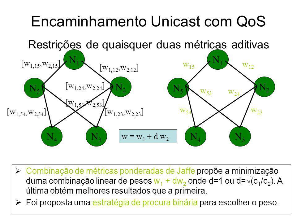 Encaminhamento Unicast com QoS Restrições de quaisquer duas métricas aditivas