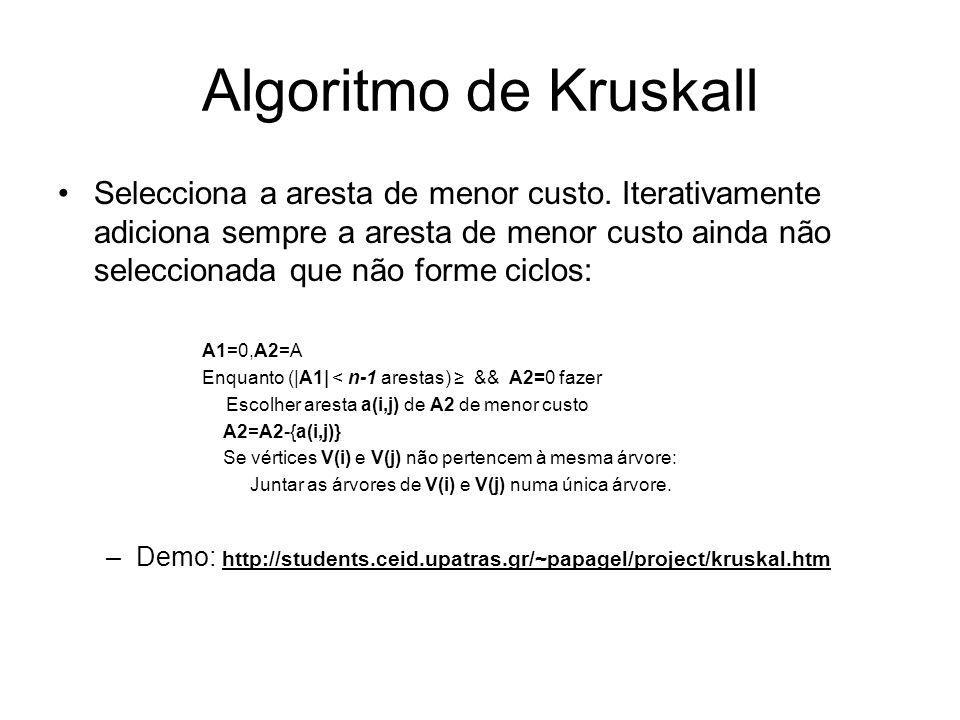 Algoritmo de Kruskall