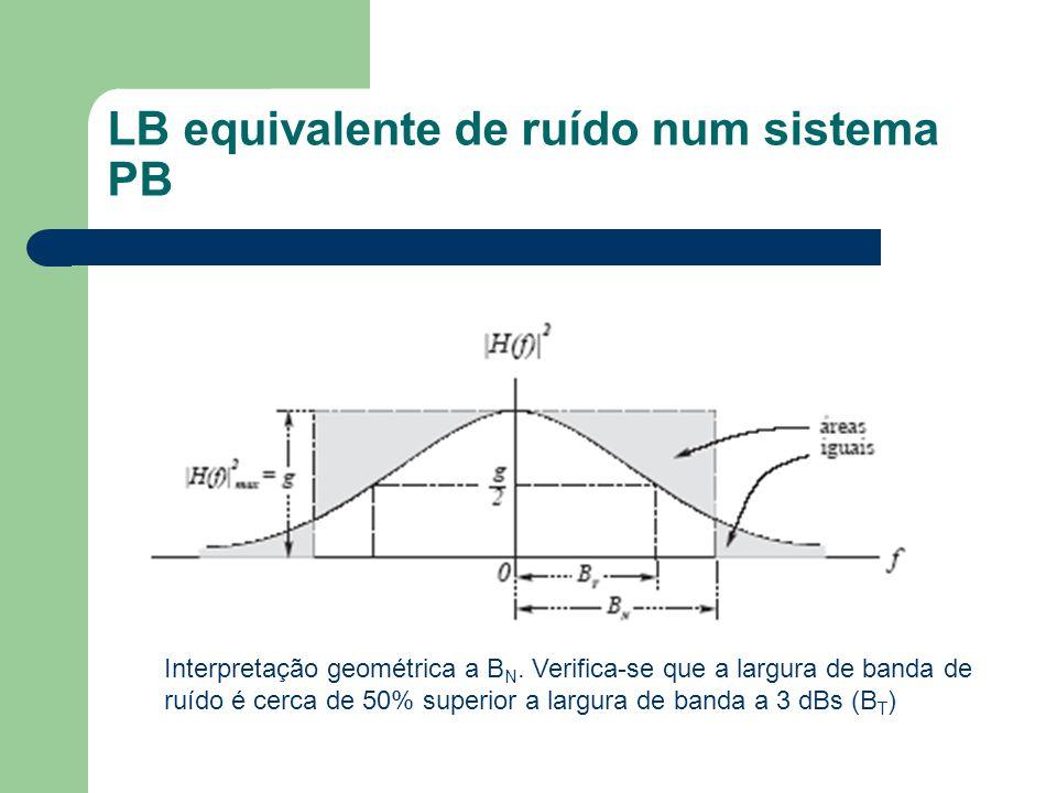 LB equivalente de ruído num sistema PB