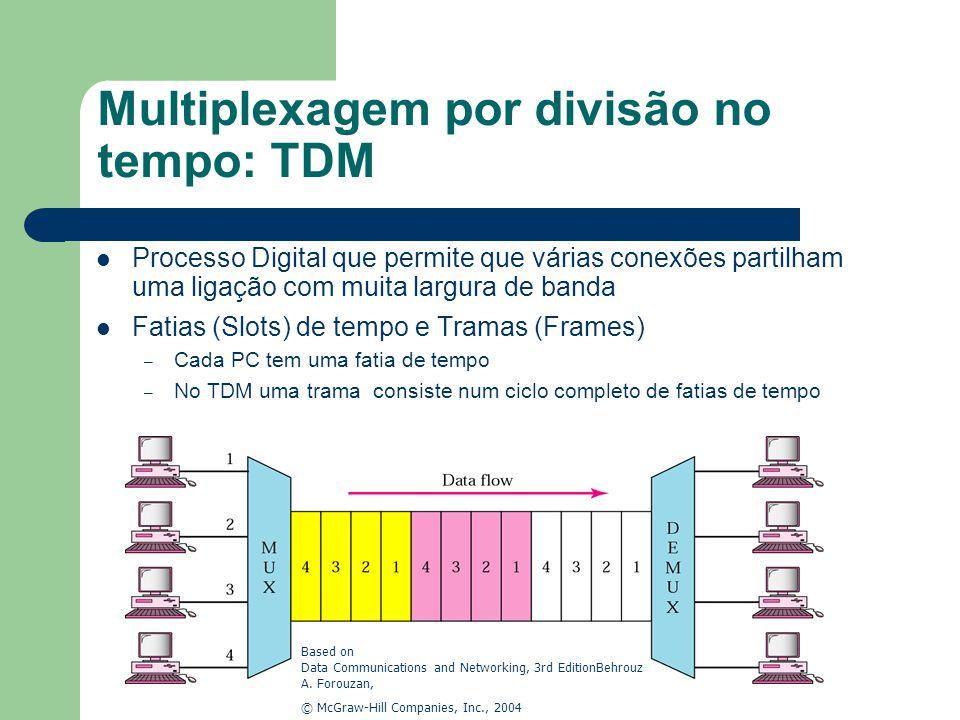 Multiplexagem por divisão no tempo: TDM