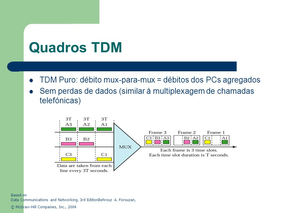 Quadros TDM TDM Puro: débito mux-para-mux = débitos dos PCs agregados