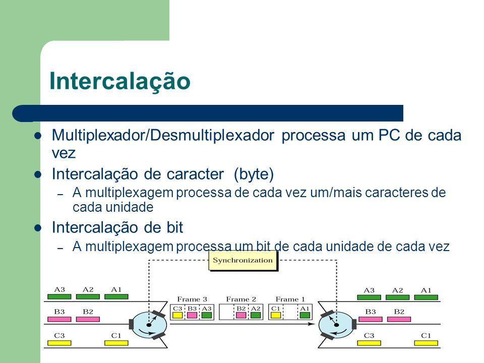 Intercalação Multiplexador/Desmultiplexador processa um PC de cada vez