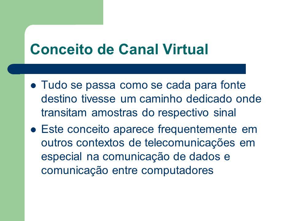 Conceito de Canal Virtual