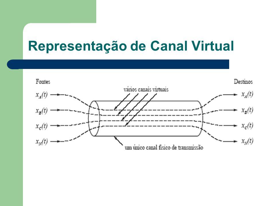 Representação de Canal Virtual