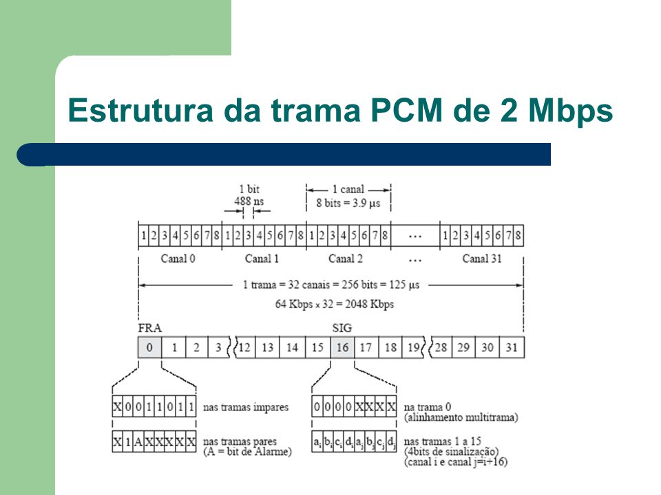 Estrutura da trama PCM de 2 Mbps