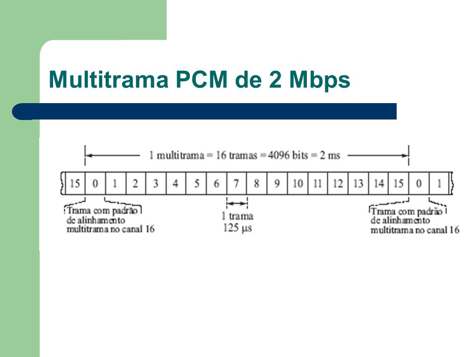 Multitrama PCM de 2 Mbps
