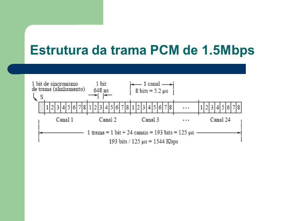 Estrutura da trama PCM de 1.5Mbps