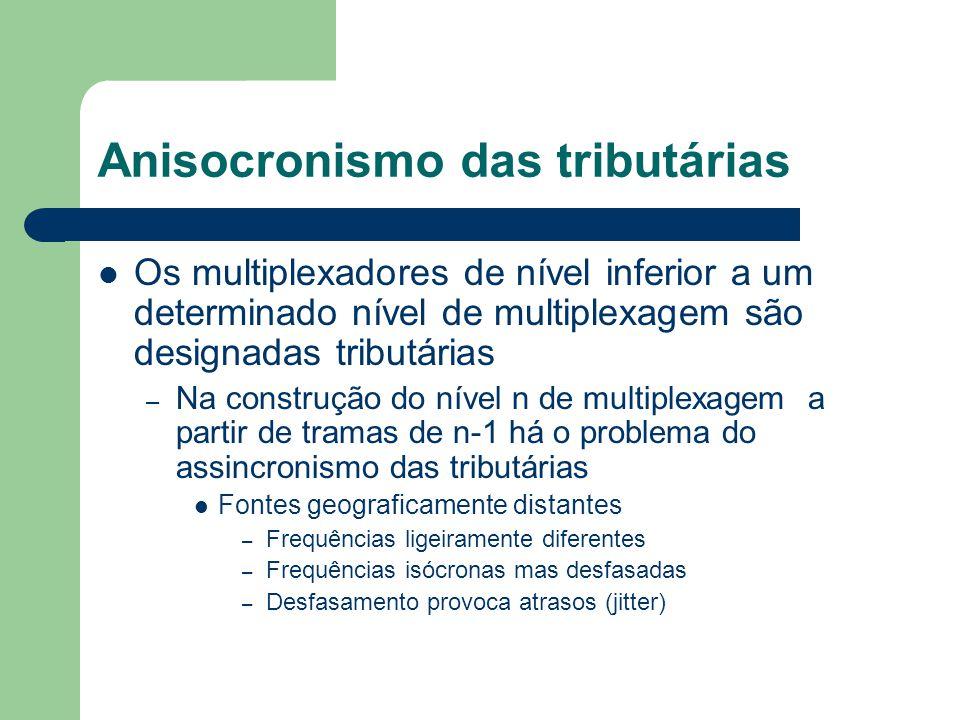 Anisocronismo das tributárias