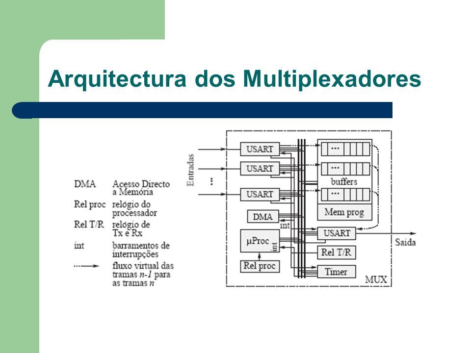Arquitectura dos Multiplexadores