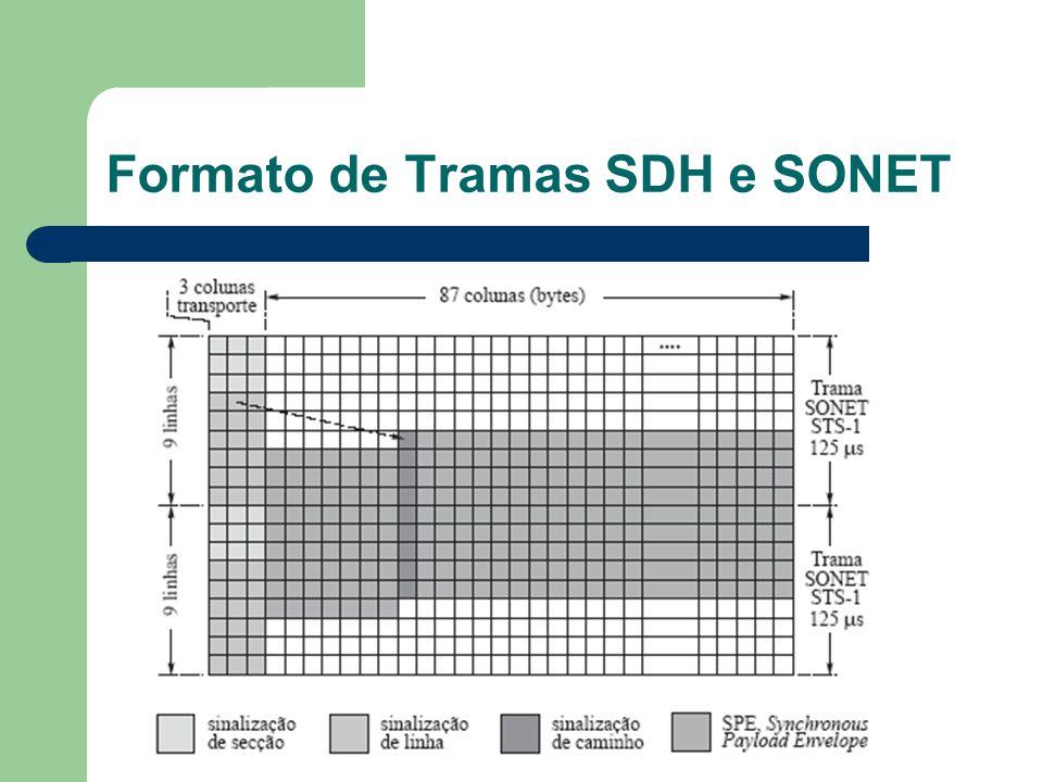Formato de Tramas SDH e SONET