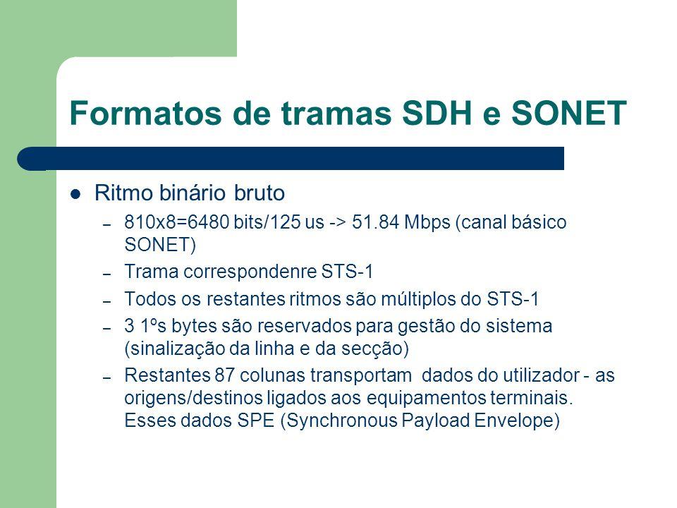 Formatos de tramas SDH e SONET