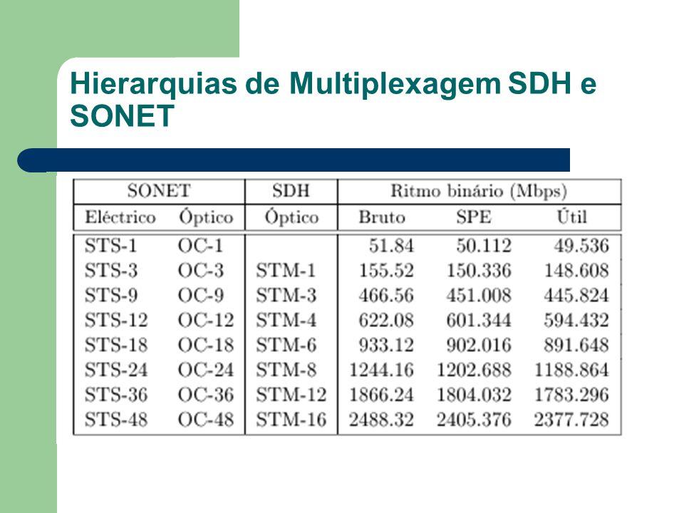 Hierarquias de Multiplexagem SDH e SONET
