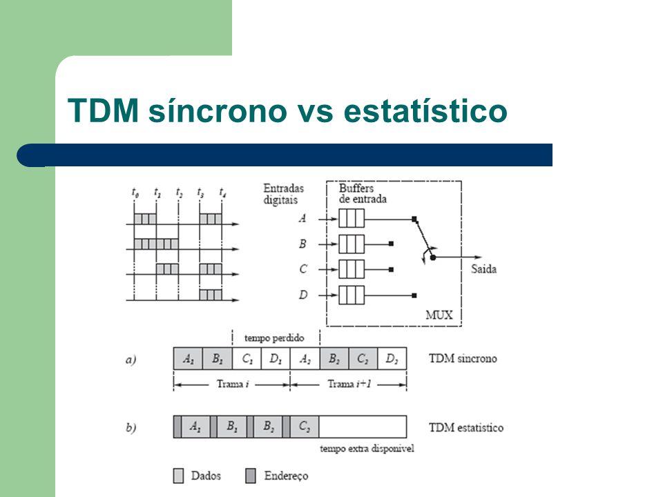 TDM síncrono vs estatístico