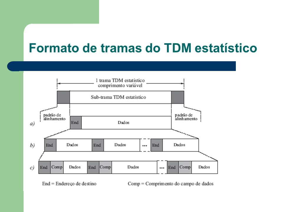 Formato de tramas do TDM estatístico