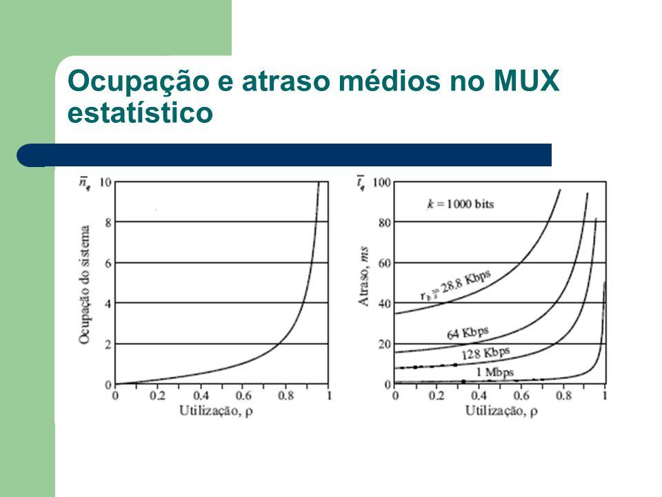 Ocupação e atraso médios no MUX estatístico