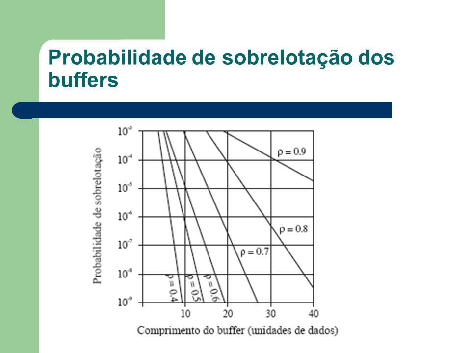 Probabilidade de sobrelotação dos buffers