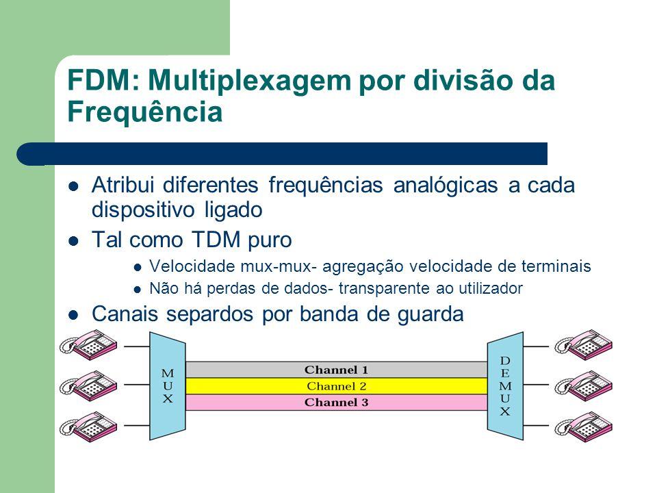 FDM: Multiplexagem por divisão da Frequência