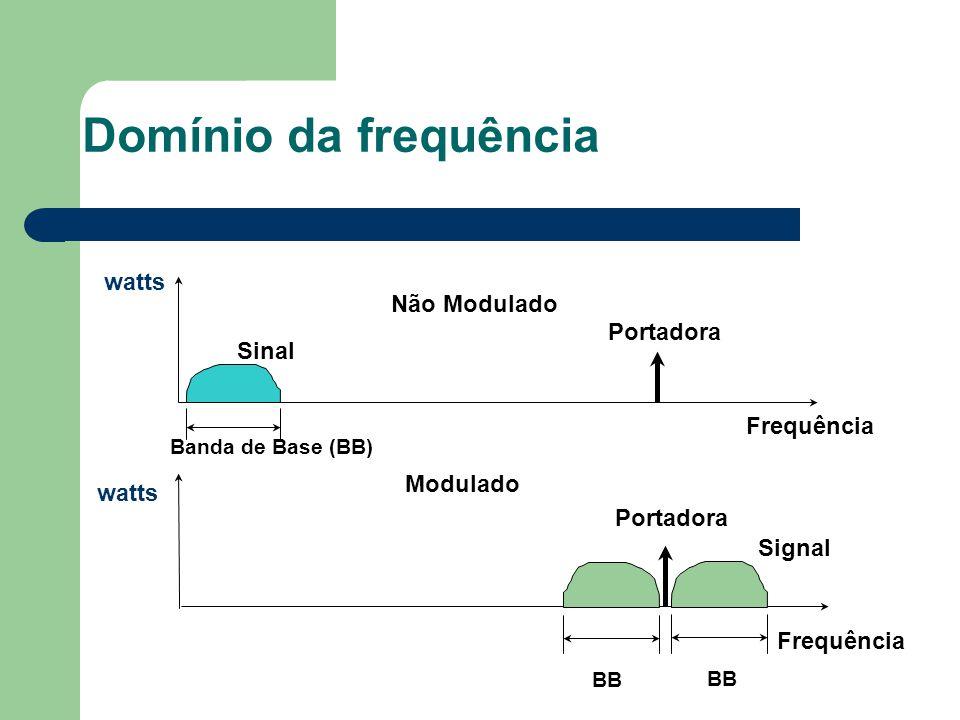 Domínio da frequência watts Não Modulado Portadora Sinal Frequência